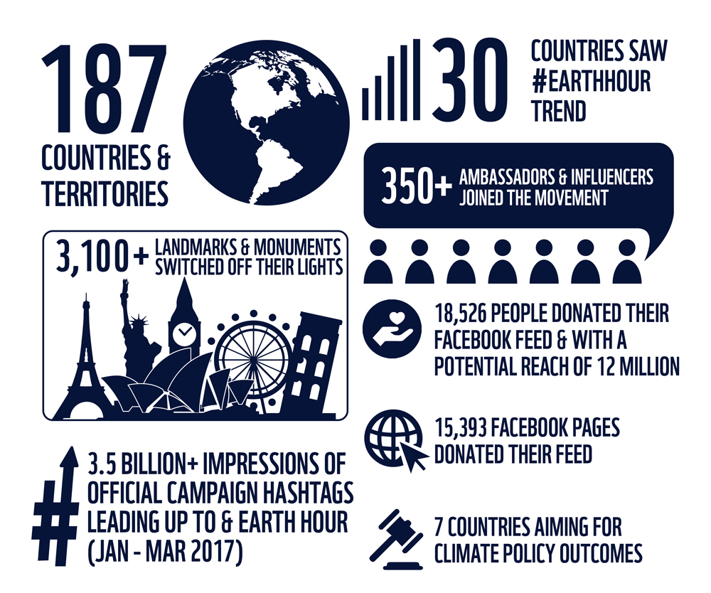 infographic_Earth Hour 2017